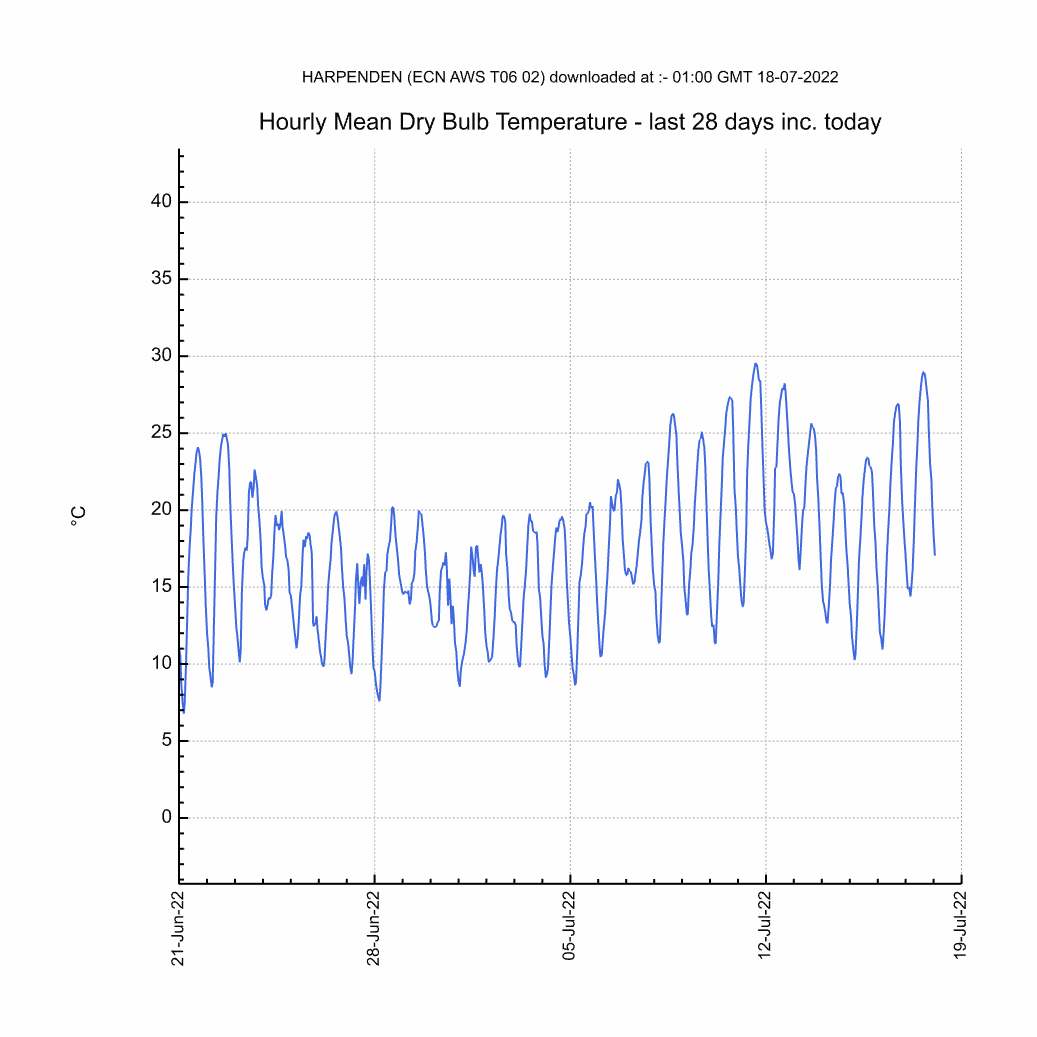 Chart of Monthly Mean Hourly Air Temperature