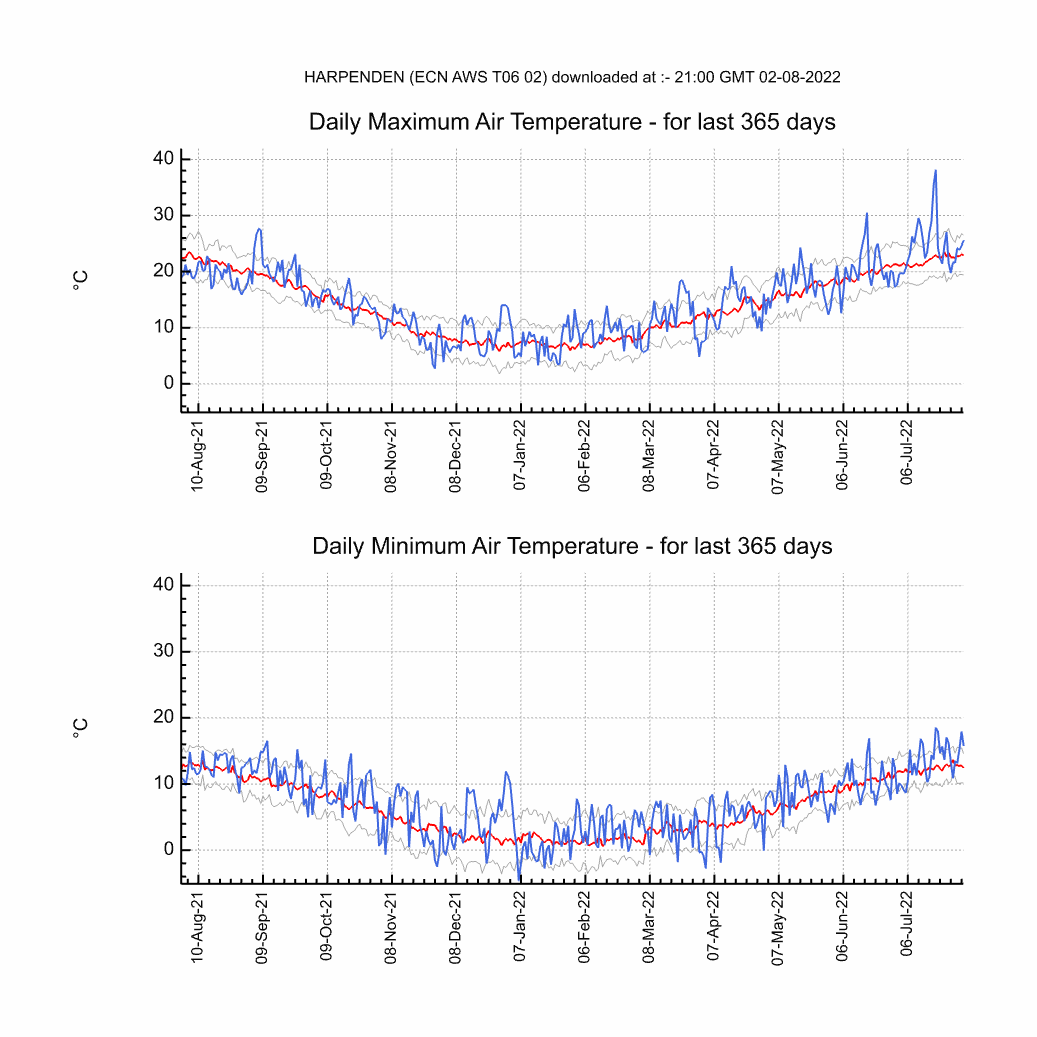 Chart of Yearly Max, Min Temperature