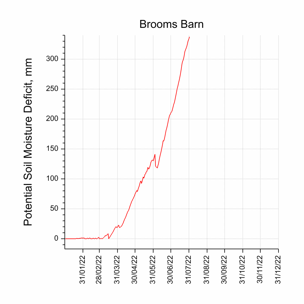 Potential Soil Moisture Deficit for Brooms Barn