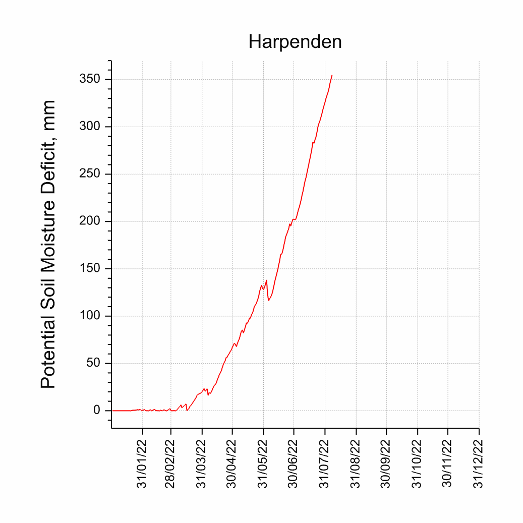 Potential Soil Moisture Deficit for Harpenden