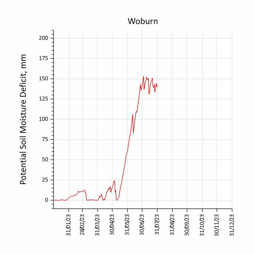 Potential Soil Moisture Deficit for Woburn