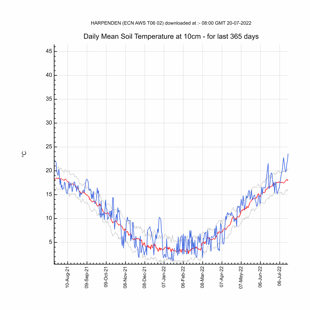 Chart of Yearly 10cm Soil Temperature