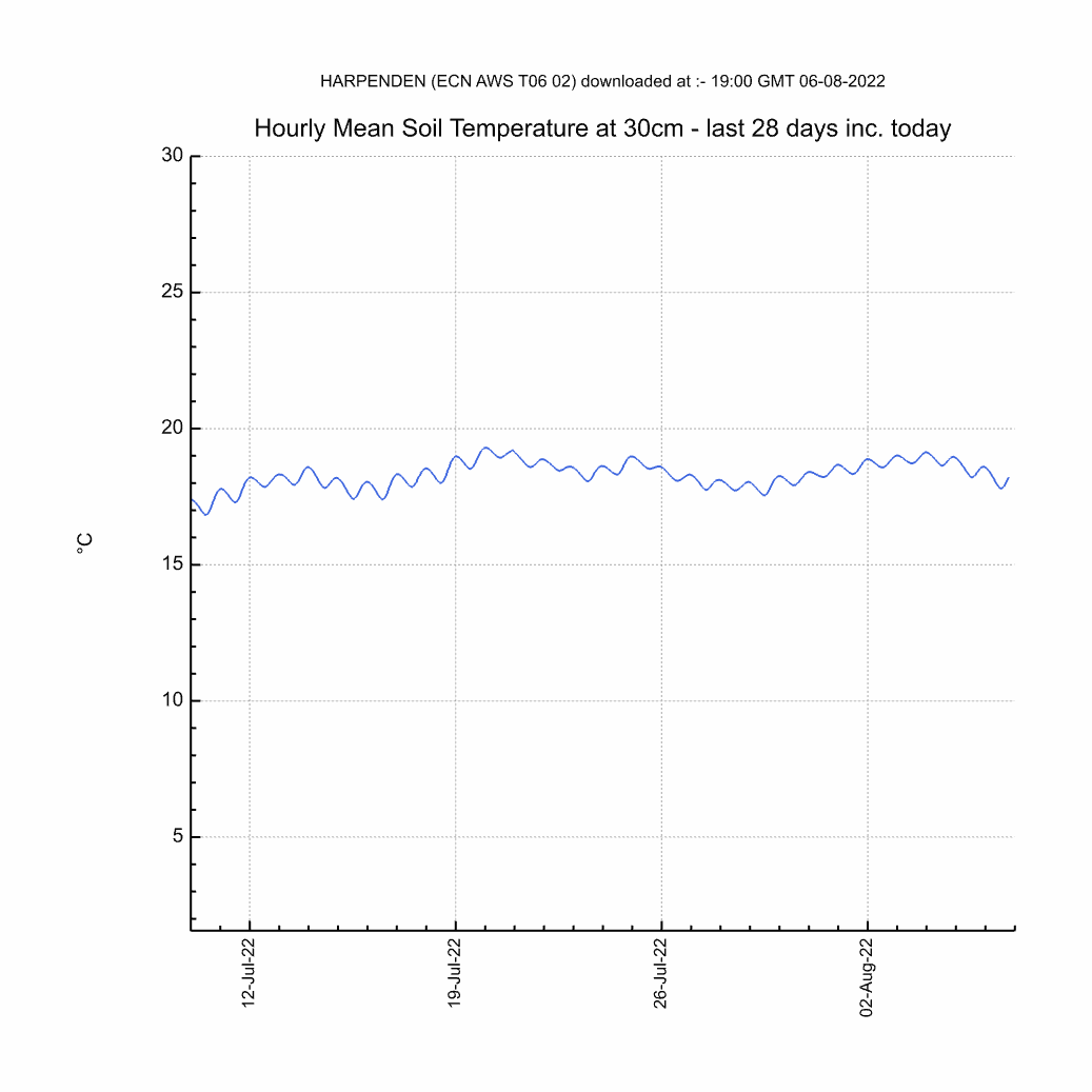 Chart of Monthly 30cm Soil Temperature