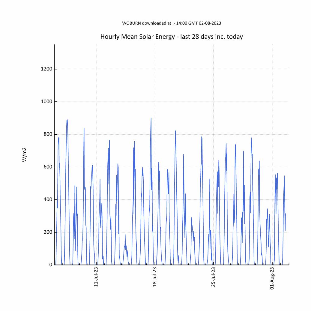 Chart of Monthly Woburn Solar Radiation