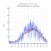Daily mean solar energy over last 365 days (watts per square metre)