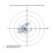 Wind Speed (metres per second) and Direction (degrees) over last 28 days